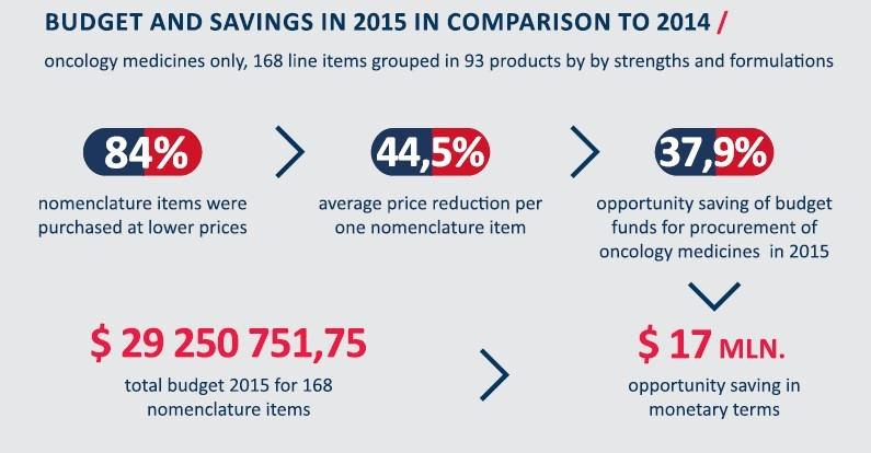 Infographic showing savings for Ukraine's oncology budget